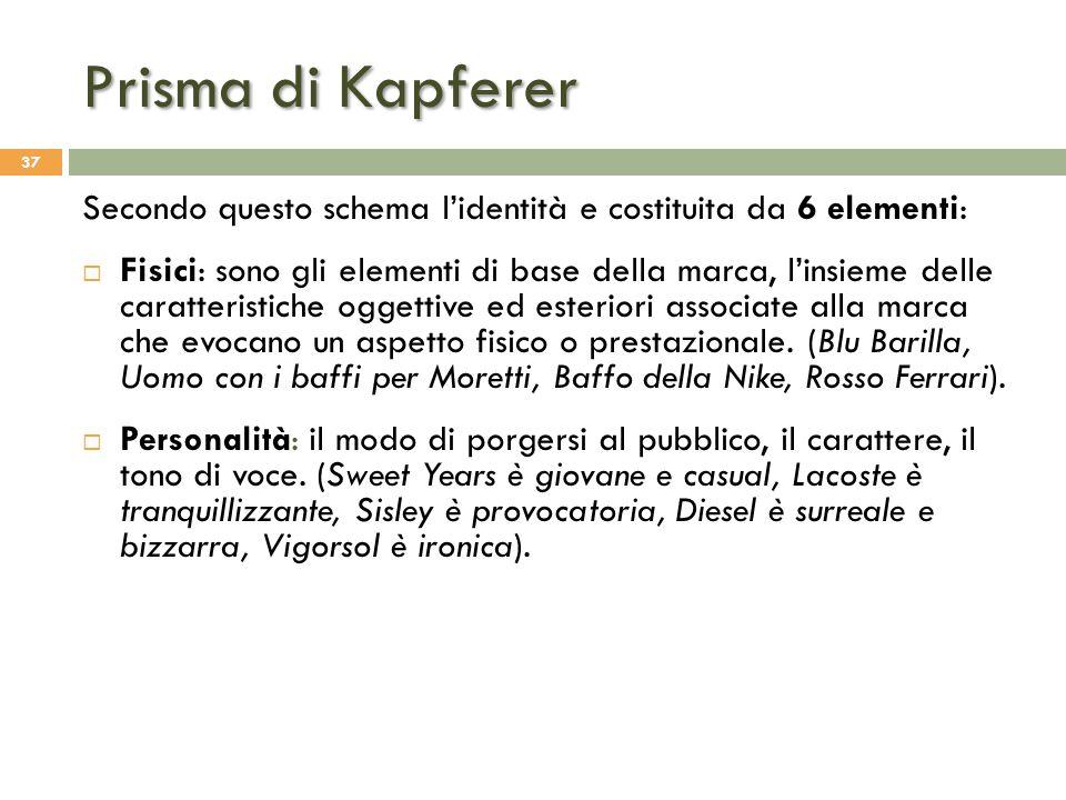 Prisma di Kapferer Secondo questo schema l'identità e costituita da 6 elementi: