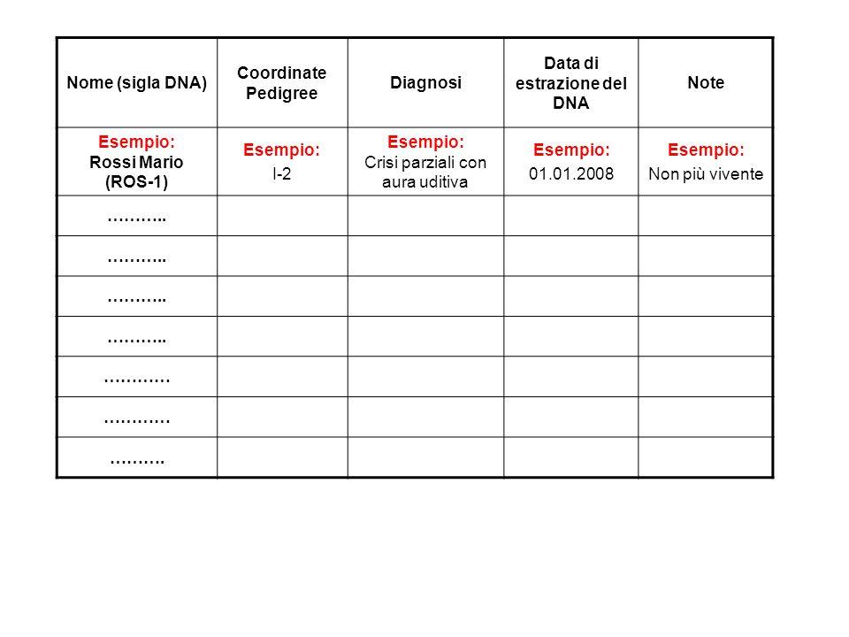 Data di estrazione del DNA Esempio: Rossi Mario (ROS-1)