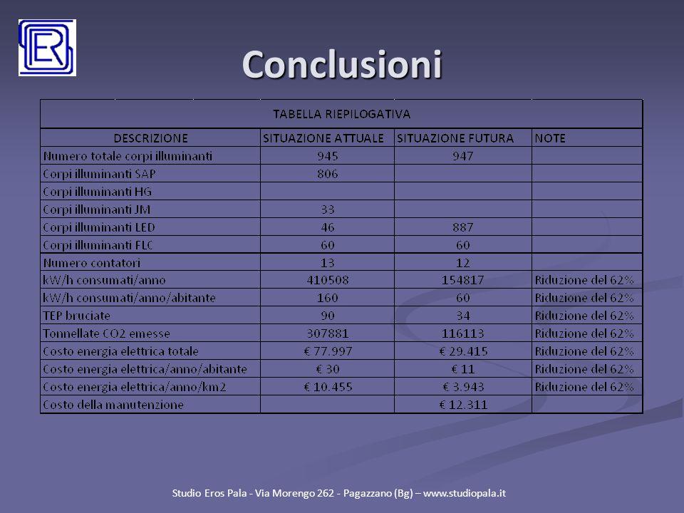 Conclusioni Studio Eros Pala - Via Morengo 262 - Pagazzano (Bg) – www.studiopala.it