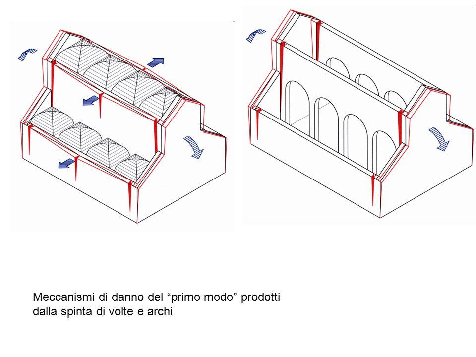 Meccanismi di danno del primo modo prodotti dalla spinta di volte e archi