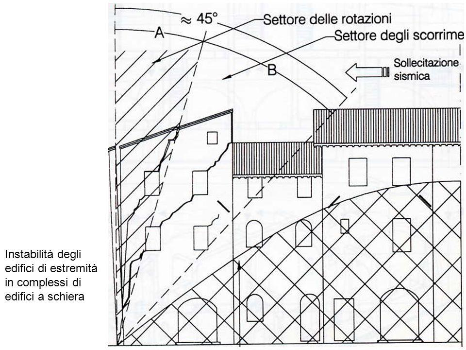 Instabilità degli edifici di estremità in complessi di edifici a schiera