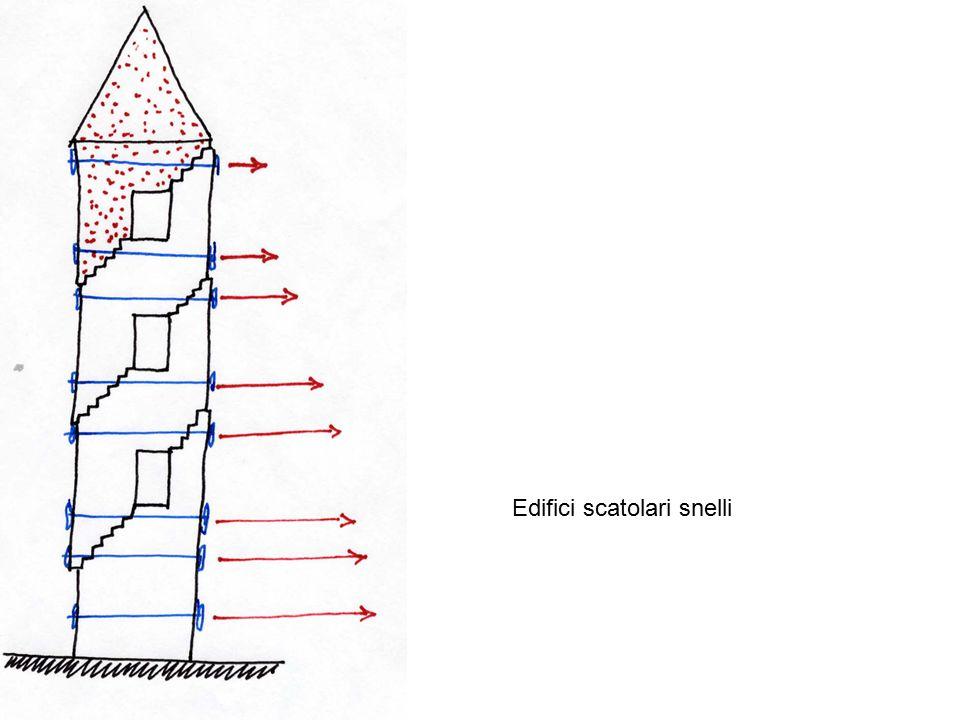 Edifici scatolari snelli
