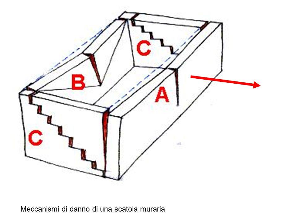 Meccanismi di danno di una scatola muraria