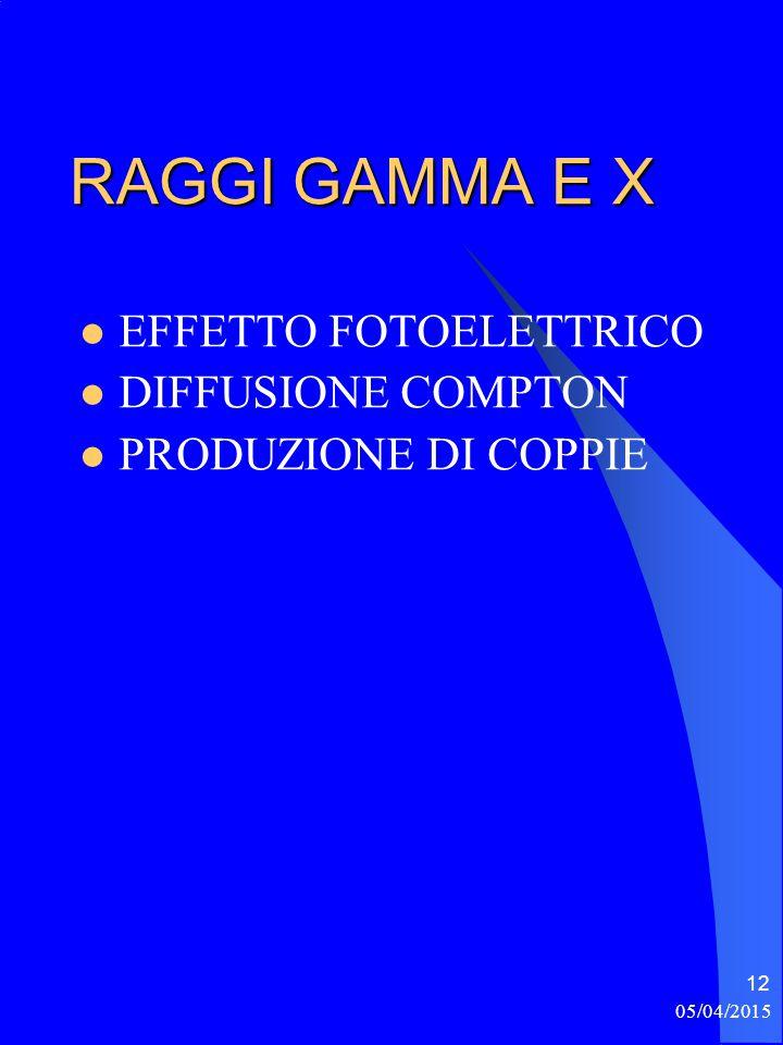 RAGGI GAMMA E X EFFETTO FOTOELETTRICO DIFFUSIONE COMPTON