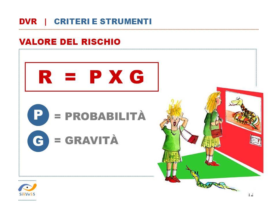 R = P X G P G = PROBABILITÀ = GRAVITÀ VALORE DEL RISCHIO