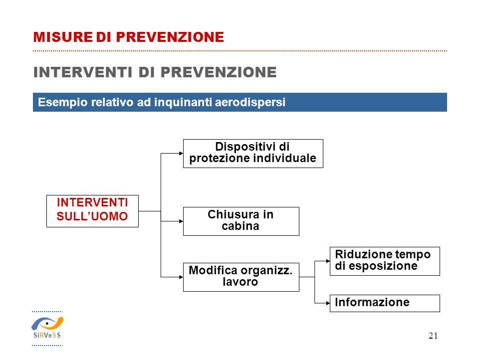 Modifica organizz. lavoro Dispositivi di protezione individuale