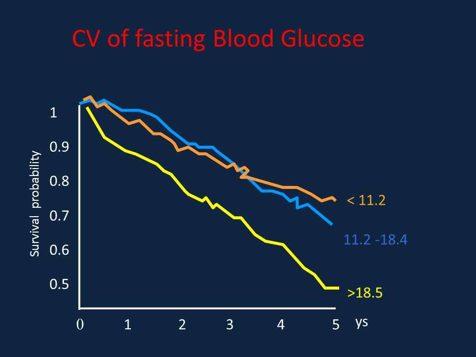 CV of fasting Blood Glucose