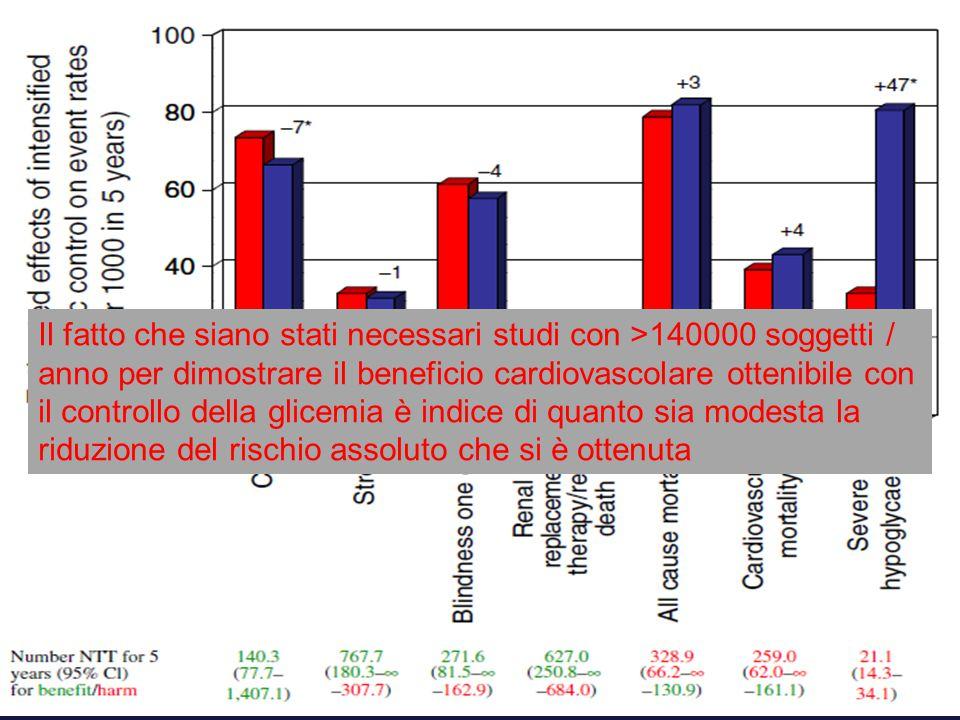 Il fatto che siano stati necessari studi con >140000 soggetti / anno per dimostrare il beneficio cardiovascolare ottenibile con il controllo della glicemia è indice di quanto sia modesta la riduzione del rischio assoluto che si è ottenuta