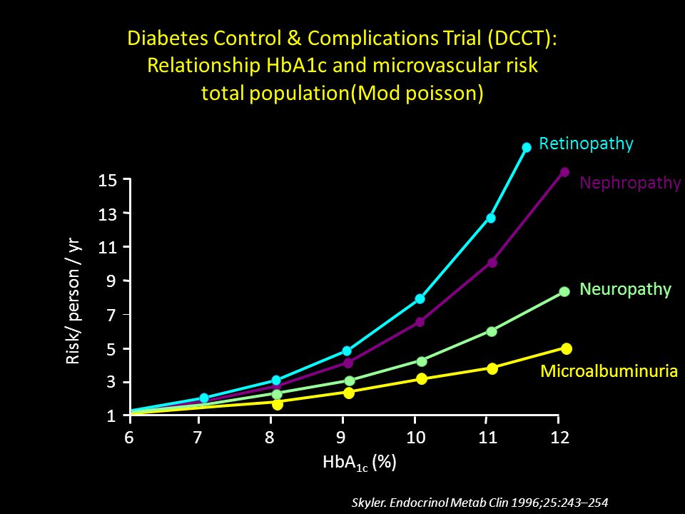 Diabetes Control & Complications Trial (DCCT): Relationship HbA1c and microvascular risk total population(Mod poisson)