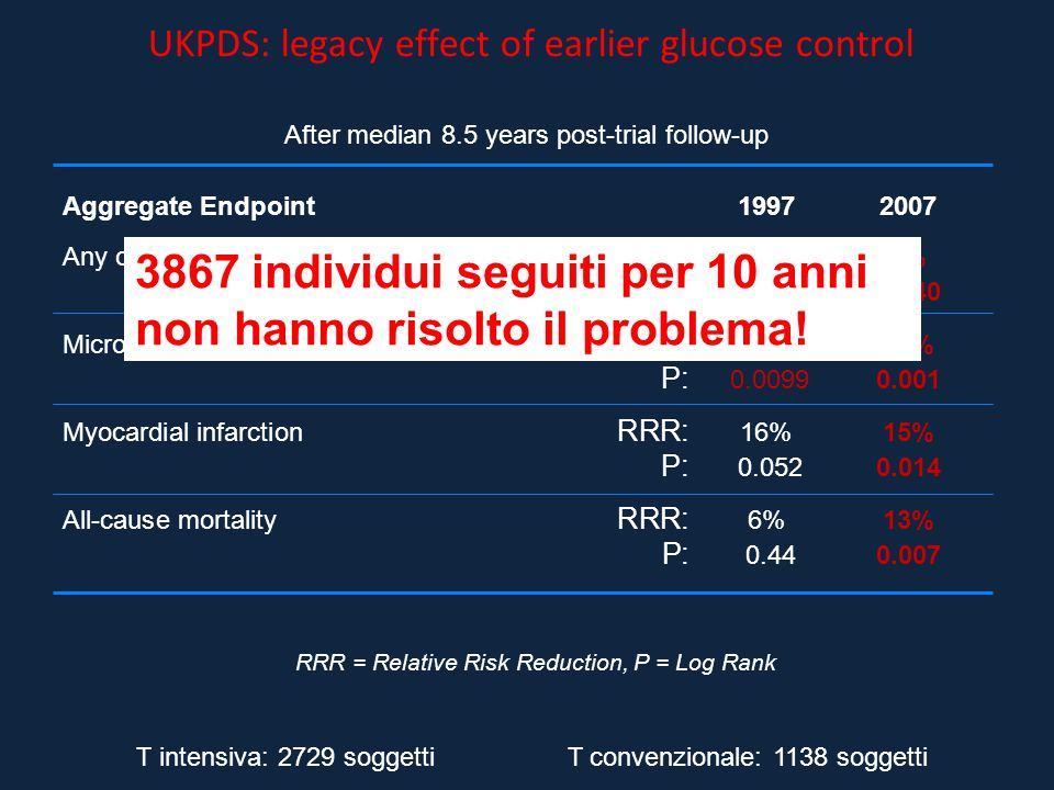 UKPDS: legacy effect of earlier glucose control