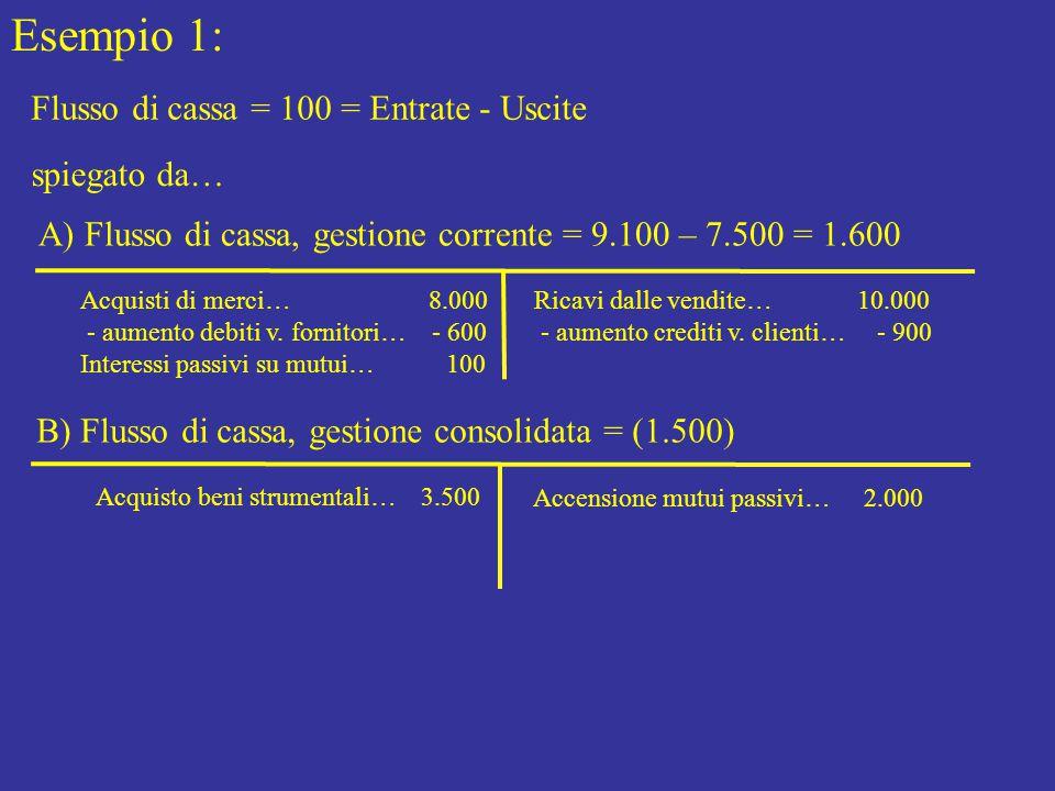 Esempio 1: Flusso di cassa = 100 = Entrate - Uscite spiegato da…