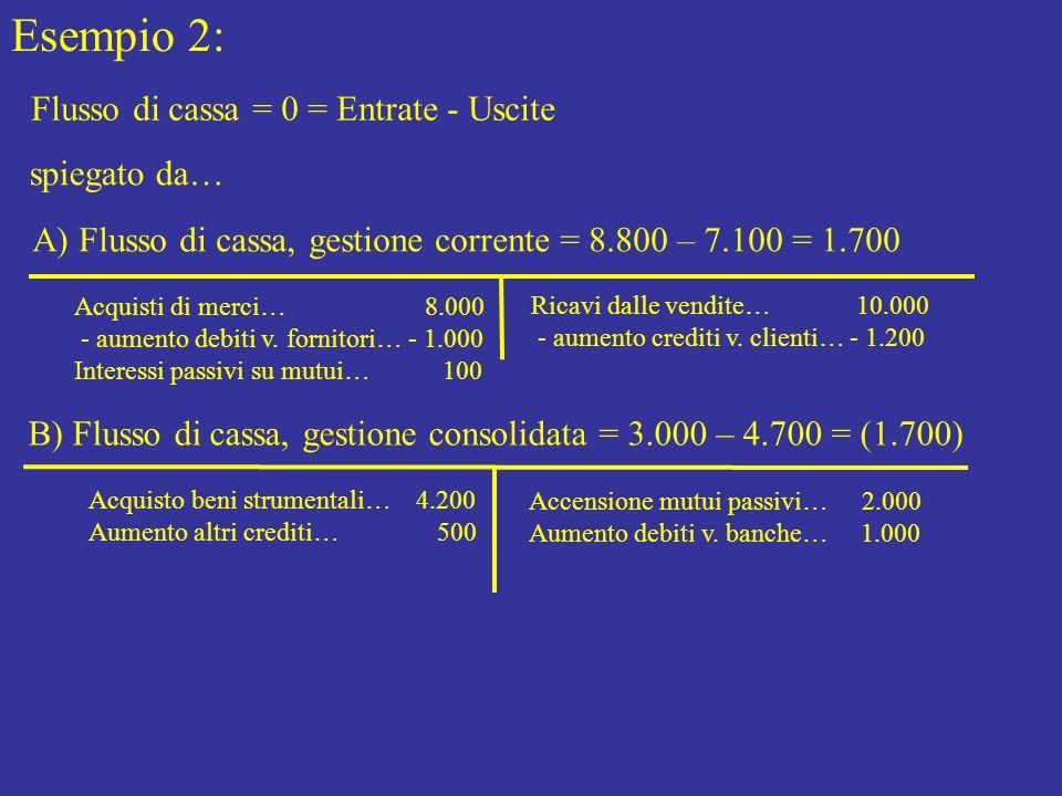 Esempio 2: Flusso di cassa = 0 = Entrate - Uscite spiegato da…