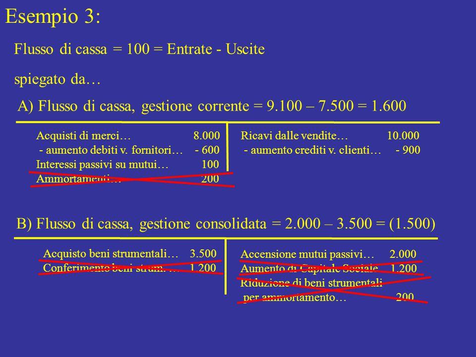 Esempio 3: Flusso di cassa = 100 = Entrate - Uscite spiegato da…