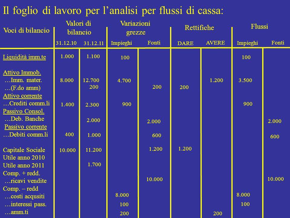 Il foglio di lavoro per l'analisi per flussi di cassa: