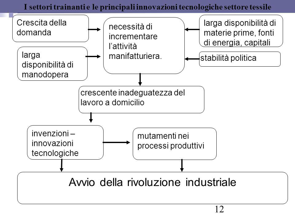Avvio della rivoluzione industriale