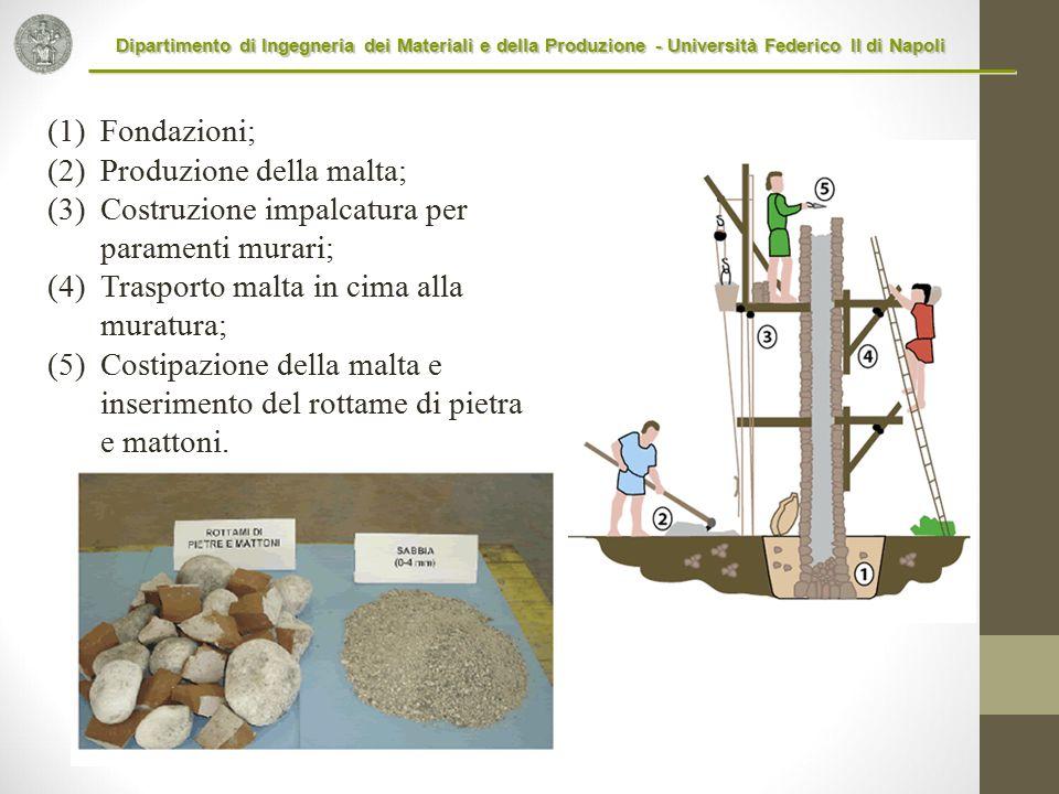 Produzione della malta; Costruzione impalcatura per paramenti murari;
