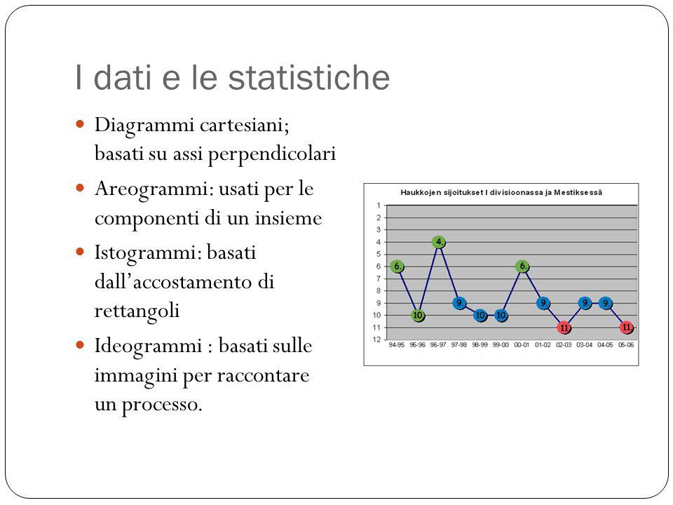 I dati e le statistiche Diagrammi cartesiani; basati su assi perpendicolari. Areogrammi: usati per le componenti di un insieme.