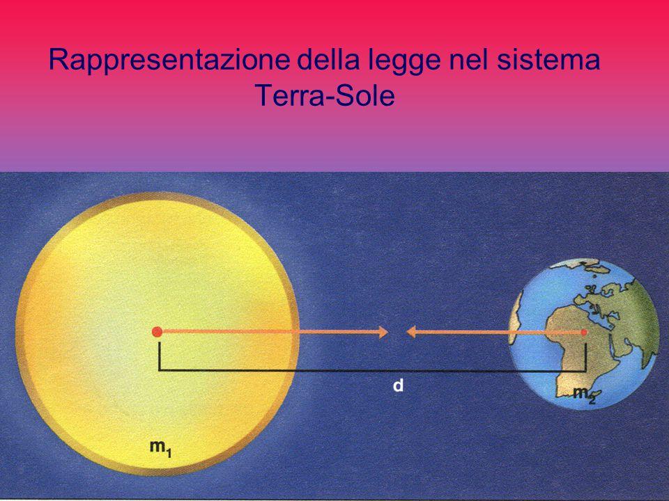 Rappresentazione della legge nel sistema Terra-Sole