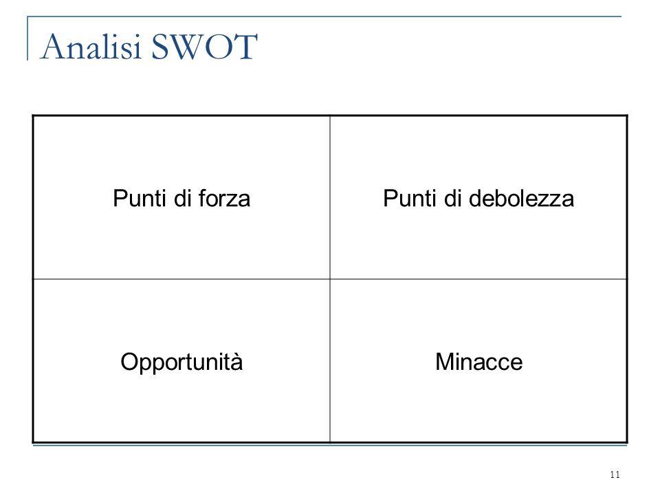 Analisi SWOT Punti di forza Punti di debolezza Opportunità Minacce