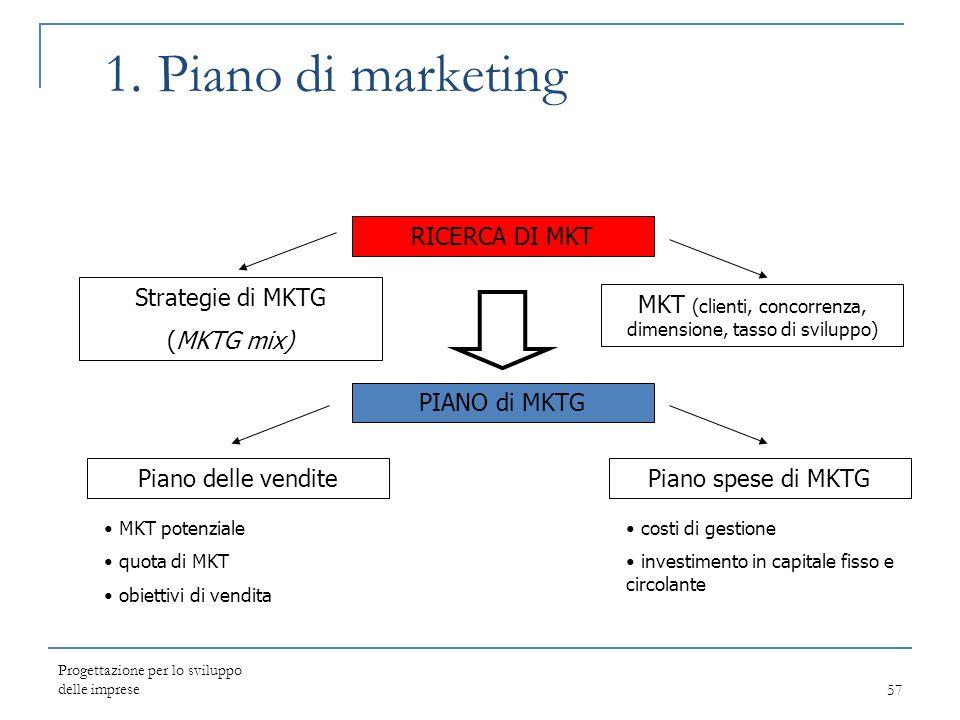 MKT (clienti, concorrenza, dimensione, tasso di sviluppo)
