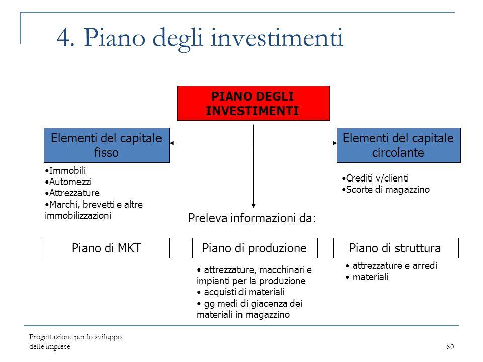 4. Piano degli investimenti