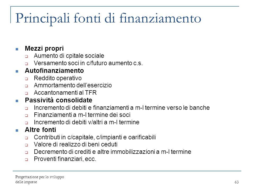 Principali fonti di finanziamento