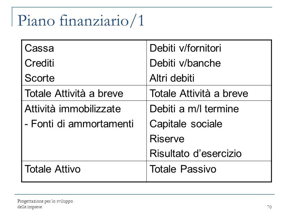 Piano finanziario/1 Cassa Crediti Scorte Debiti v/fornitori