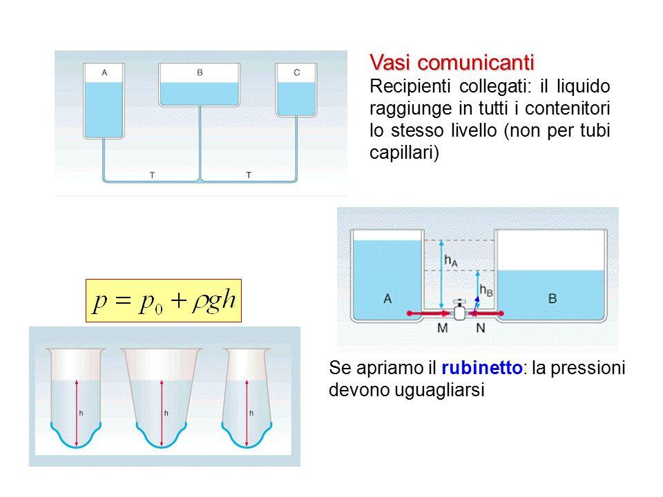Vasi comunicanti Recipienti collegati: il liquido raggiunge in tutti i contenitori lo stesso livello (non per tubi capillari)