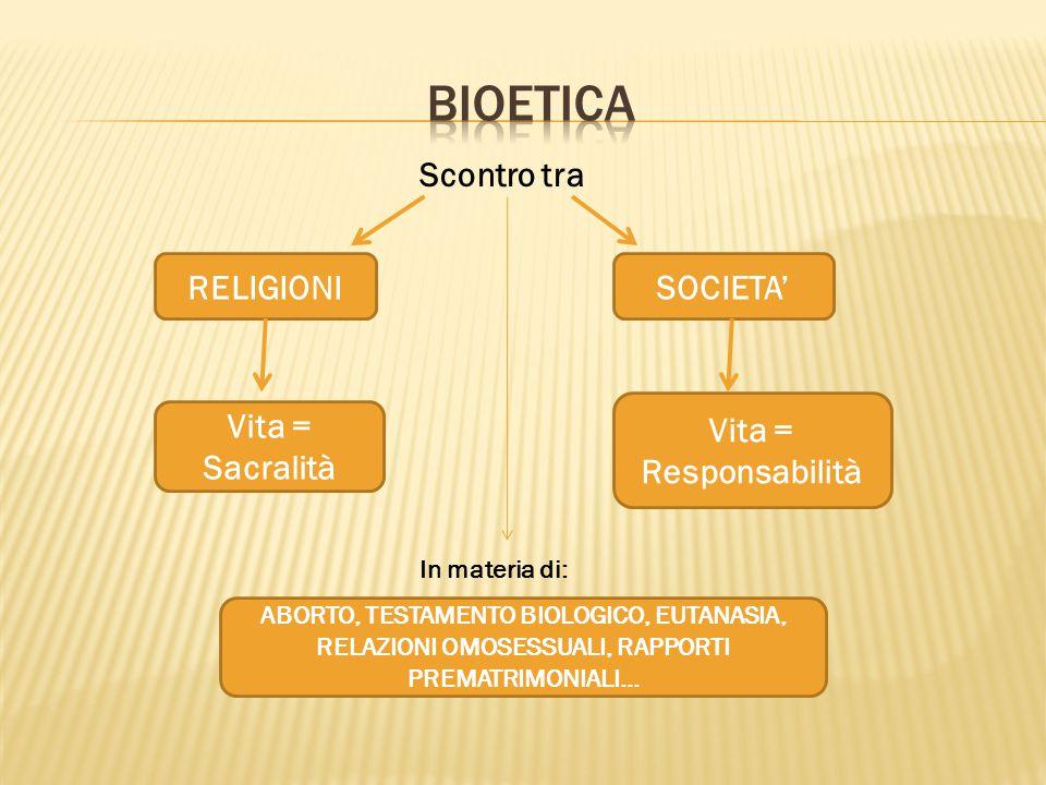 bioetica Scontro tra RELIGIONI SOCIETA' Vita = Responsabilità