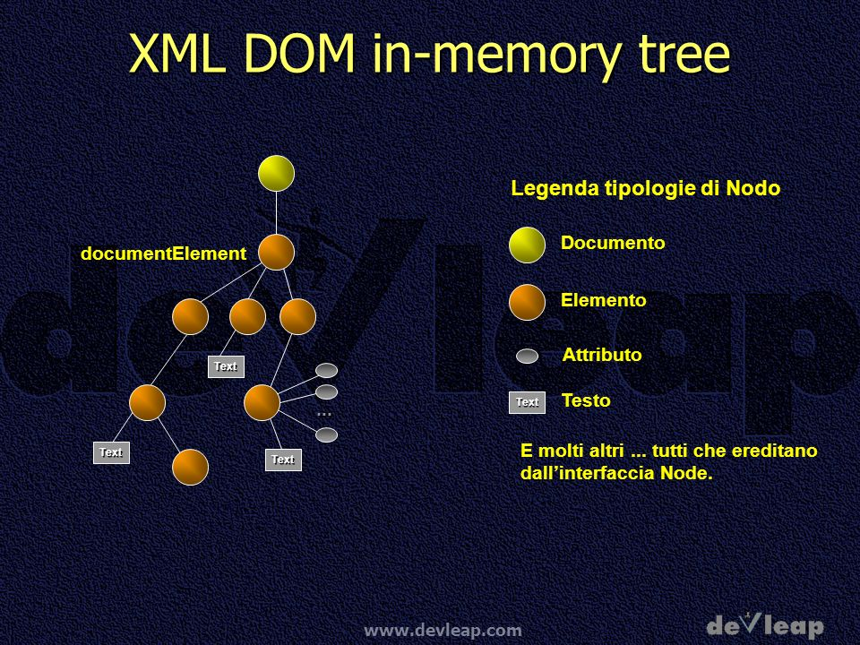 XML DOM in-memory tree Legenda tipologie di Nodo Documento