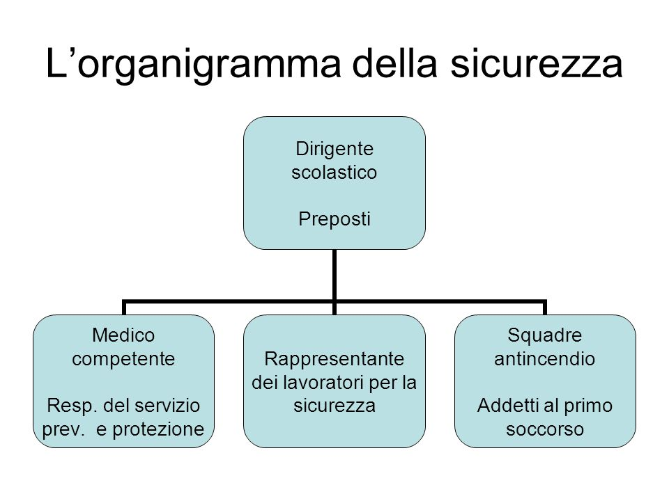 L'organigramma della sicurezza