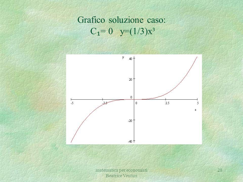 Grafico soluzione caso: C₁= 0 y=(1/3)x³