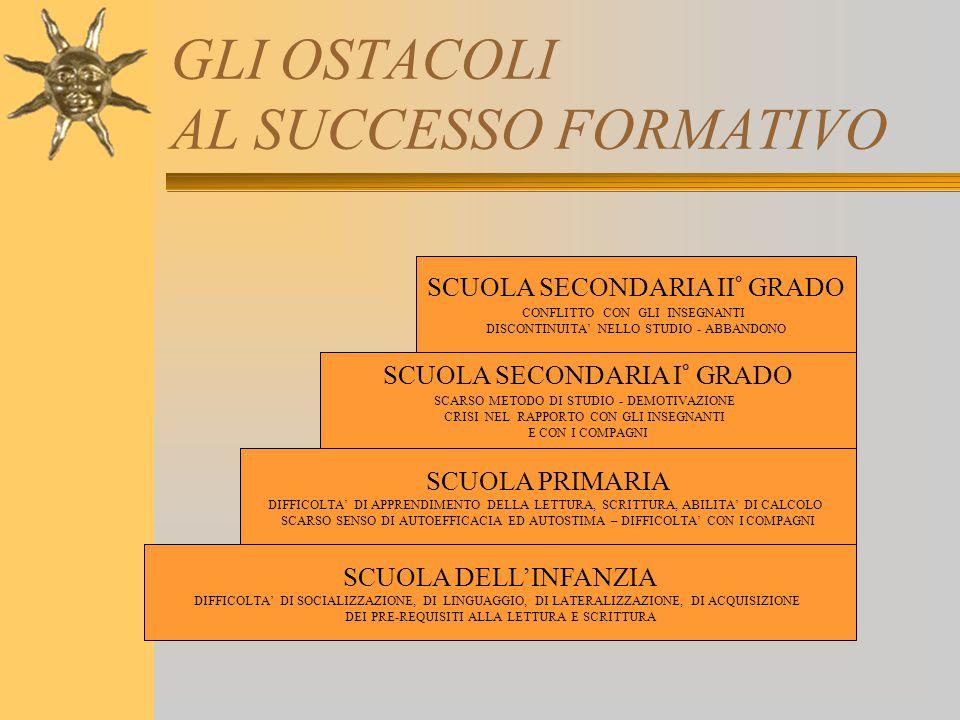 GLI OSTACOLI AL SUCCESSO FORMATIVO
