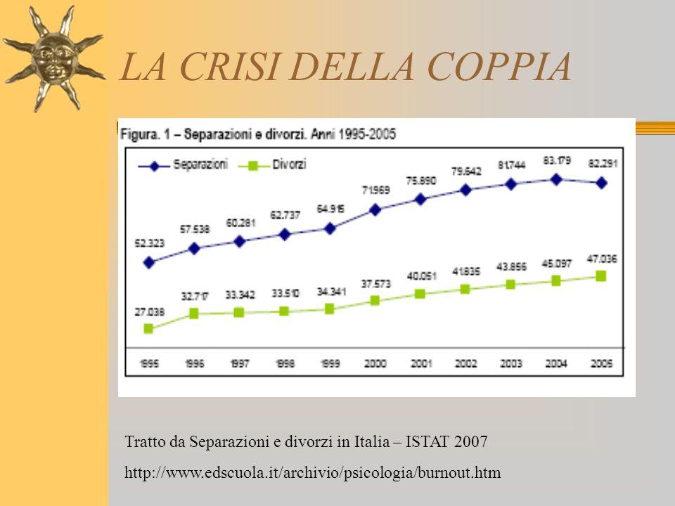 LA CRISI DELLA COPPIA Tratto da Separazioni e divorzi in Italia – ISTAT 2007.