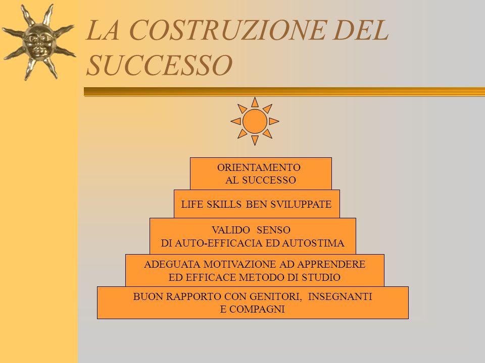 LA COSTRUZIONE DEL SUCCESSO