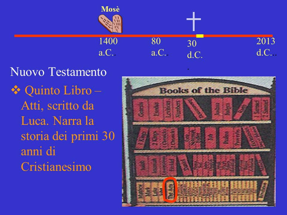 Mosè 1400 a.C.. 80 a.C.. 2013 d.C... 30 d.C.. Nuovo Testamento.