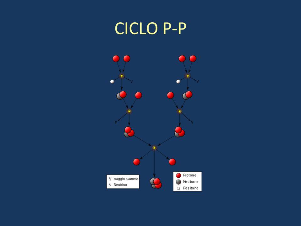 CICLO P-P