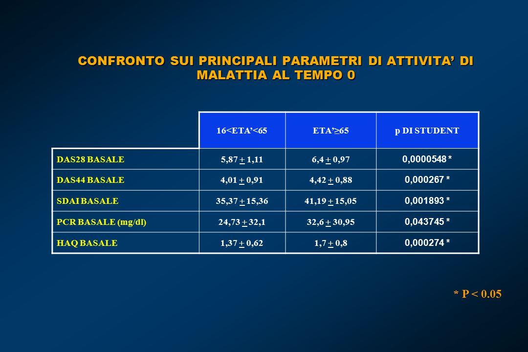 CONFRONTO SUI PRINCIPALI PARAMETRI DI ATTIVITA' DI MALATTIA AL TEMPO 0