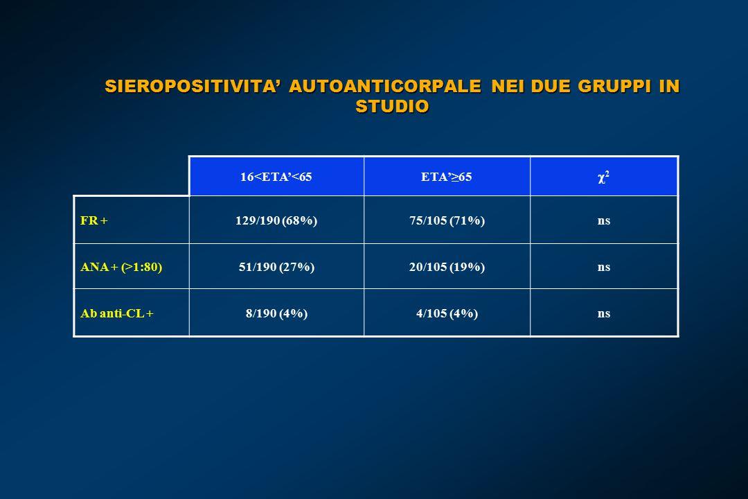 SIEROPOSITIVITA' AUTOANTICORPALE NEI DUE GRUPPI IN STUDIO