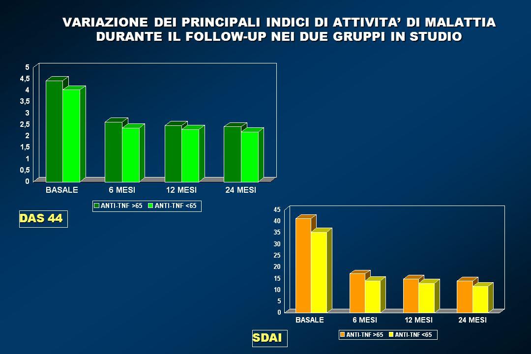 VARIAZIONE DEI PRINCIPALI INDICI DI ATTIVITA' DI MALATTIA DURANTE IL FOLLOW-UP NEI DUE GRUPPI IN STUDIO