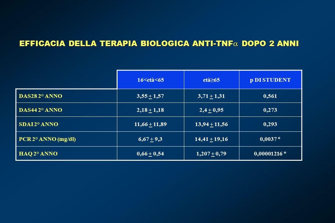 EFFICACIA DELLA TERAPIA BIOLOGICA ANTI-TNF DOPO 2 ANNI