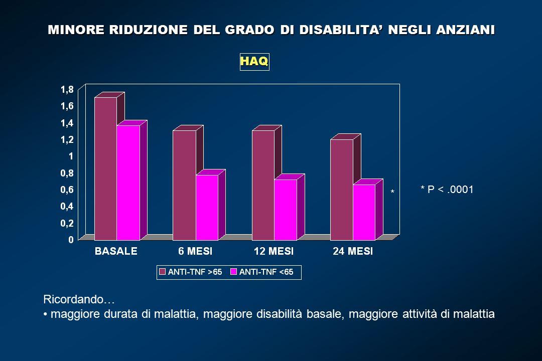 MINORE RIDUZIONE DEL GRADO DI DISABILITA' NEGLI ANZIANI