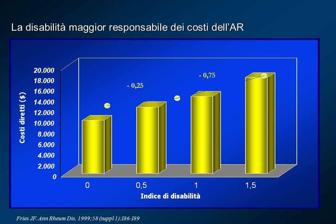 La disabilità maggior responsabile dei costi dell'AR