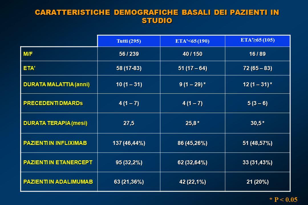 CARATTERISTICHE DEMOGRAFICHE BASALI DEI PAZIENTI IN STUDIO