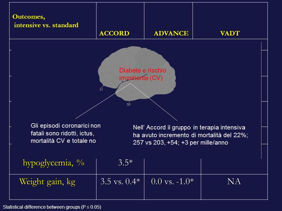 Major/severe hypoglycemia, % 10.5 vs. 3.5* 2.7 vs. 1.5* 21.1 vs. 9.7*