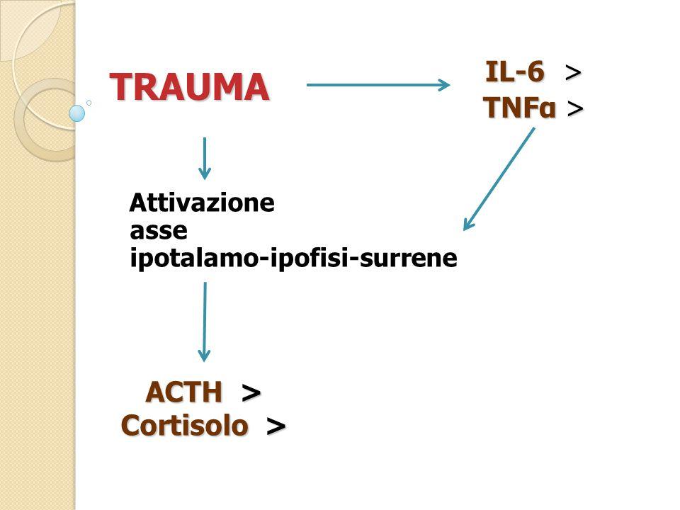 TRAUMA IL-6 > TNFα > ACTH > Cortisolo >