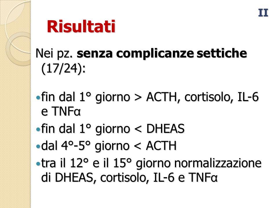 Risultati Nei pz. senza complicanze settiche (17/24):