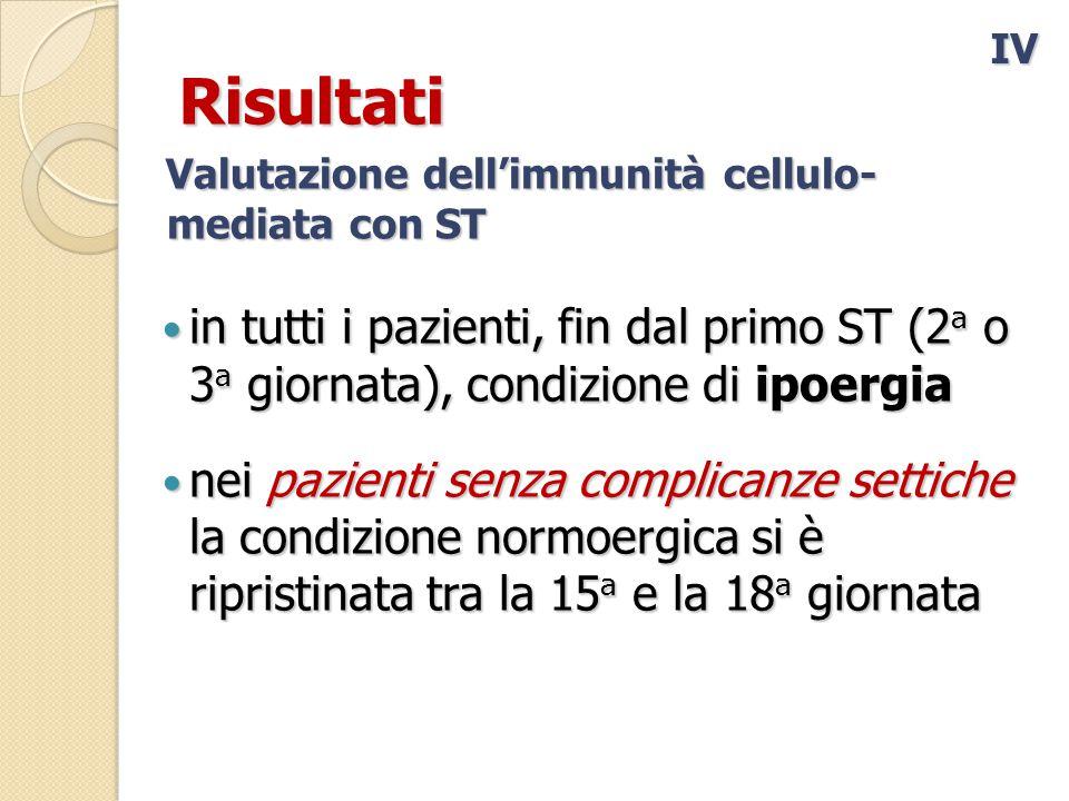 IV Risultati. Valutazione dell'immunità cellulo- mediata con ST. in tutti i pazienti, fin dal primo ST (2a o 3a giornata), condizione di ipoergia.