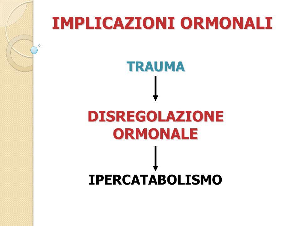 IMPLICAZIONI ORMONALI DISREGOLAZIONE ORMONALE