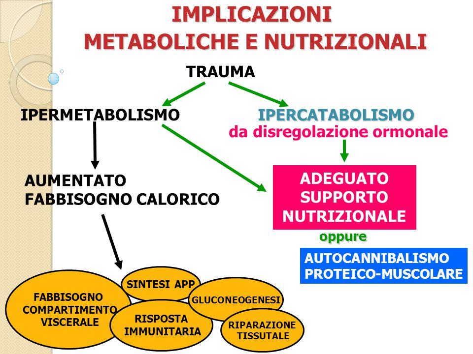 IMPLICAZIONI METABOLICHE E NUTRIZIONALI